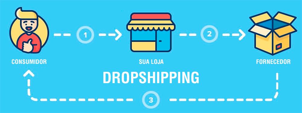 dropshipping-como-funciona